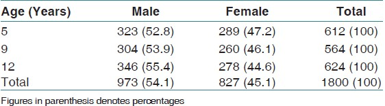 Table 1: Distribution of study subjects according to age and gender