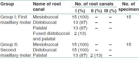 Root Canal Morphology Of Human Primary Maxillary Molars In Indian