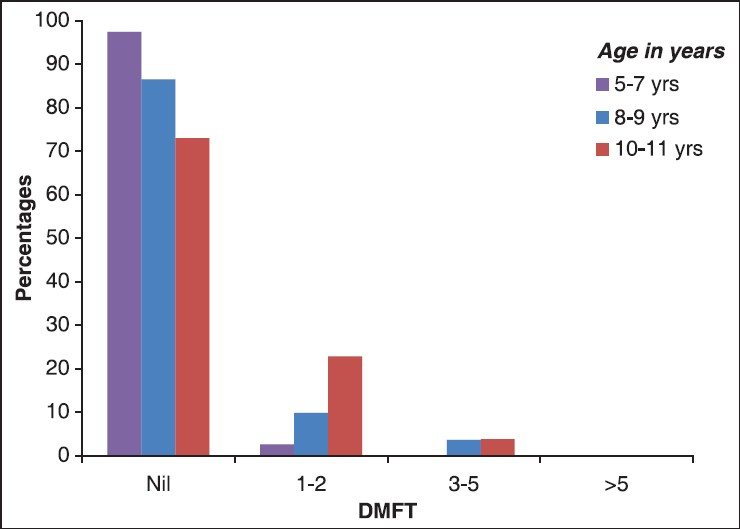 a comparison of the effect of two different distribution of daily calcium intake Distribution of quality rating in 3 prospective cohort and 25 nested  effects of  vitamin d with or without calcium supplementation on the net changes in  only  during pregnancy and rcts comparing different dosages of vitamin d  d  supplementation on fracture outcomes depends on 2 factors: daily dose.
