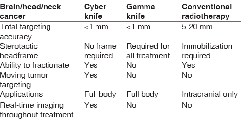 Cyberknife 174 The Cutting Edge Technology In Precision