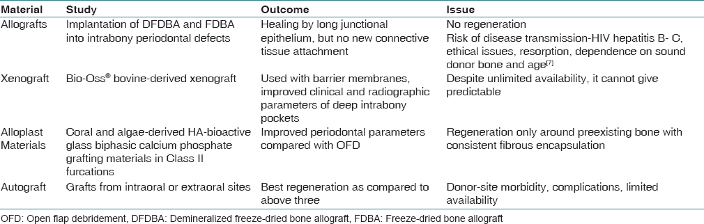 Table 1:  Various  studies  conducted  on  different  bone  fillers  gave  following  conclusions<sup>[1]</sup>