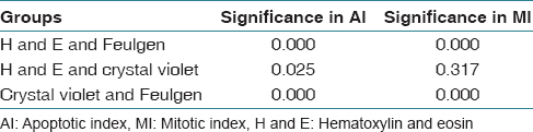 Table 1: Significance values obtained for apoptotic index and mitotic index when stains are compared