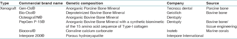 Table 2: Some commercially available xenograft materials used in regenerative periodontics