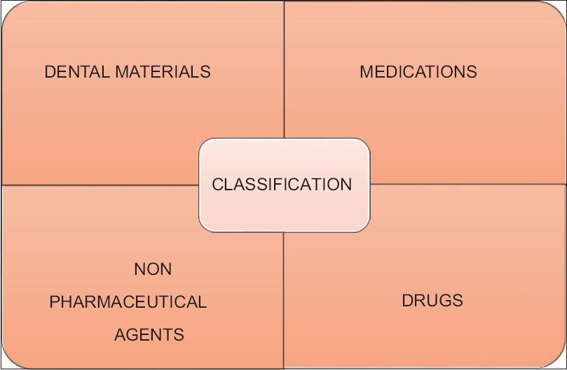 Chemical burns of gingiva and its management Dayakar M M