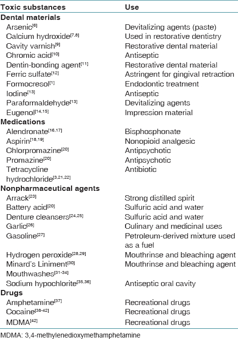 Table 1: Substances that causes injury to oral mucosa and its uses