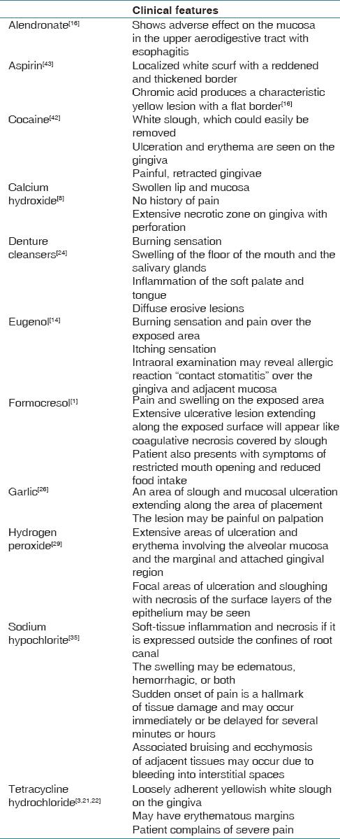 Chemical burns of gingiva and its management Dayakar M M, Pai PG