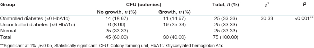 Table 1: Comparison of candidial colony forming units among three groups
