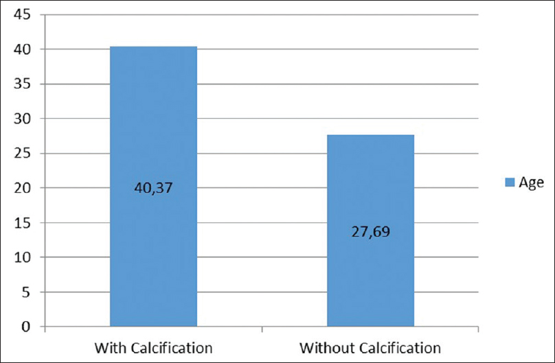 Figure 2: Mean age of patients with and without calcifications