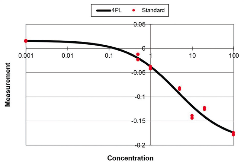 Figure 1: Calibration curve of cortisol levels obtained