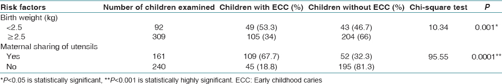 Table 2: Association of early childhood caries to the birth weight of children and maternal sharing of utensils among children included in the study