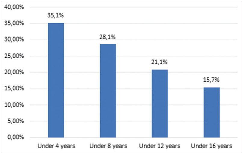Figure 1: Rate of unwillingness to provide treatment according to age group