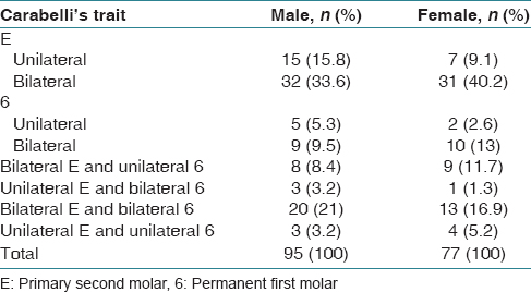 Table 2: Unilateral and bilateral distribution of Carabelli's trait
