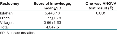 Table 1: Score of knowledge of participants according to residency