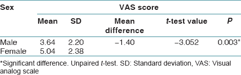 Table 2: VAS score comparison Between Males and Females