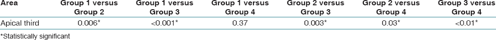 Table 2: Comparison of mean between groups using Mann-Whitney <i>post hoc</i> analysis