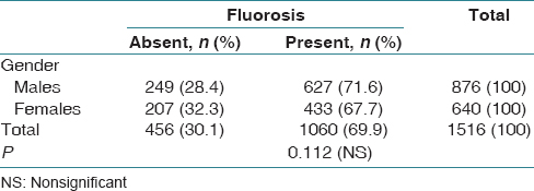 Table 1: Gender-wise comparison of prevalence of dental fluorosis