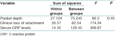 Table 4: Intragroup comparisons between pocket depth, clinical loss of attachment, and serum C-reactive protein levels using ANOVA