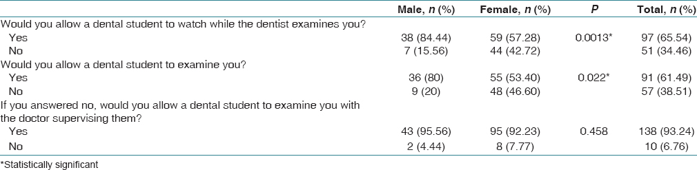 Table 1: Patients' perception about the role of dental students and residents in the clinic