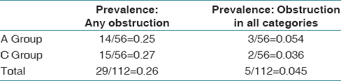 Table 3: Obstruction prevalence